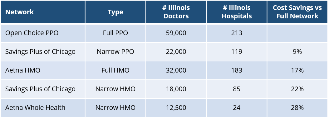 aetna-illinois-network-overview