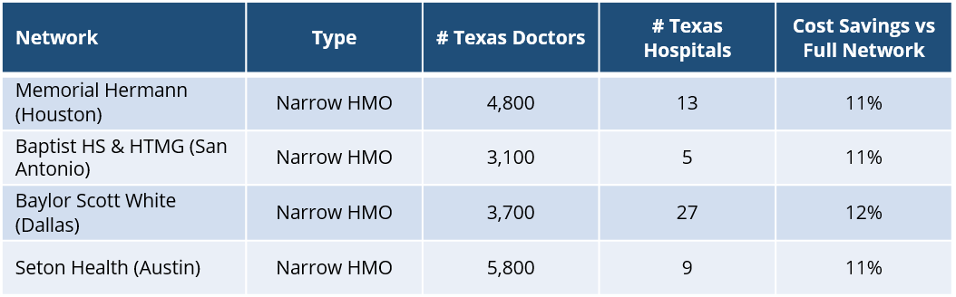 aetna-texas-awh-network-overview