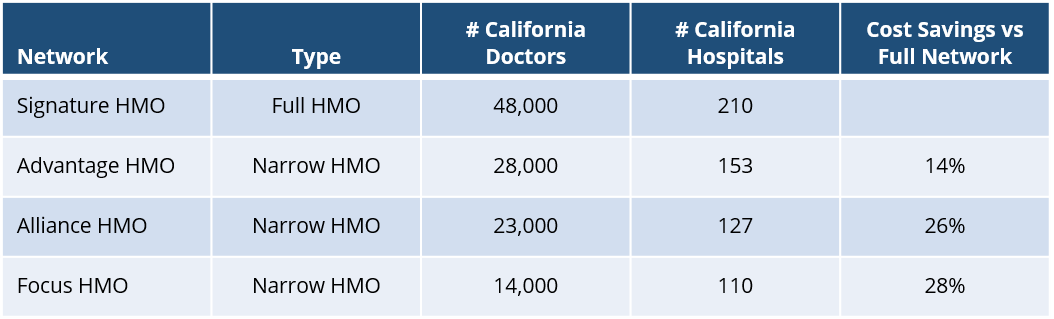 united-healthcare-california-hmo-network-overview
