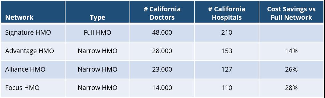 united-healthcare-california-hmo-network-overview