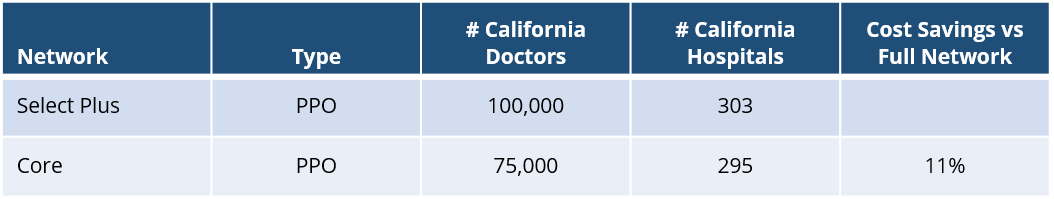 united-healthcare-california-ppo-network-overview