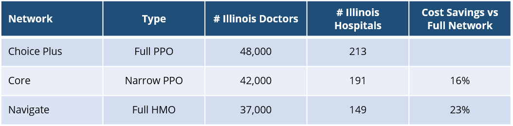 United Healthcare Illinois Network Overview.png