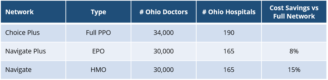 United Healthcare Ohio Network Overview.png