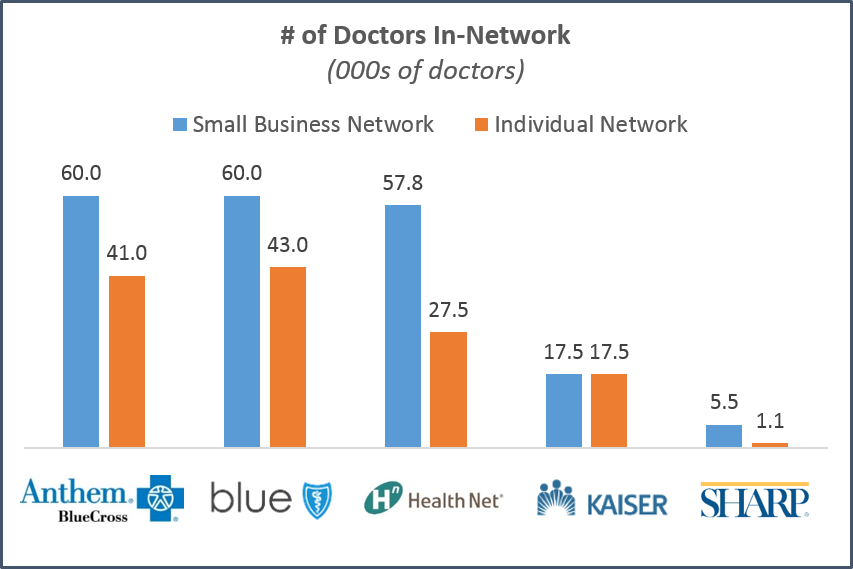 california-doctor-network-size