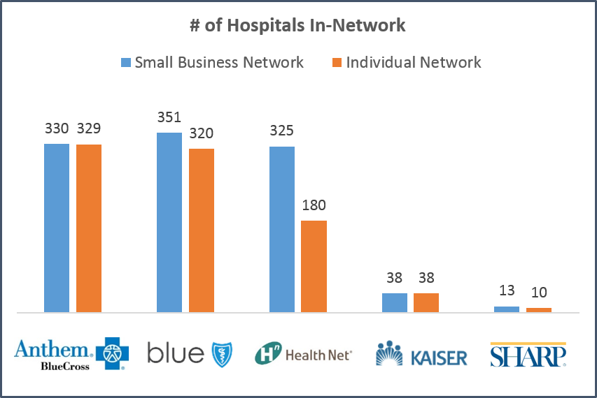 california-hospital-network-size