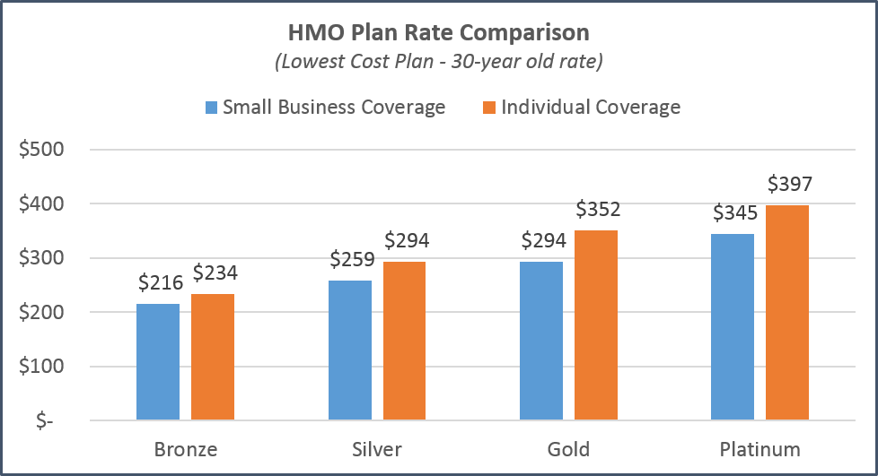 california-individual-vs-small-business-comparison-hmo