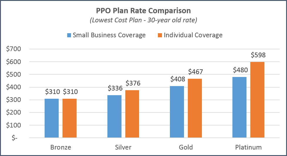 california-individual-vs-small-business-comparison-ppo