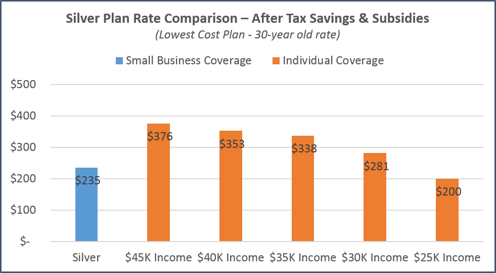 california-individual-vs-small-business-comparison-tax-impact