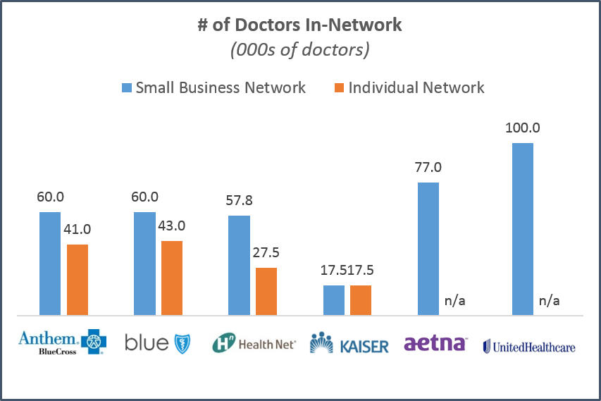San Jose - Doctor Network Size.png