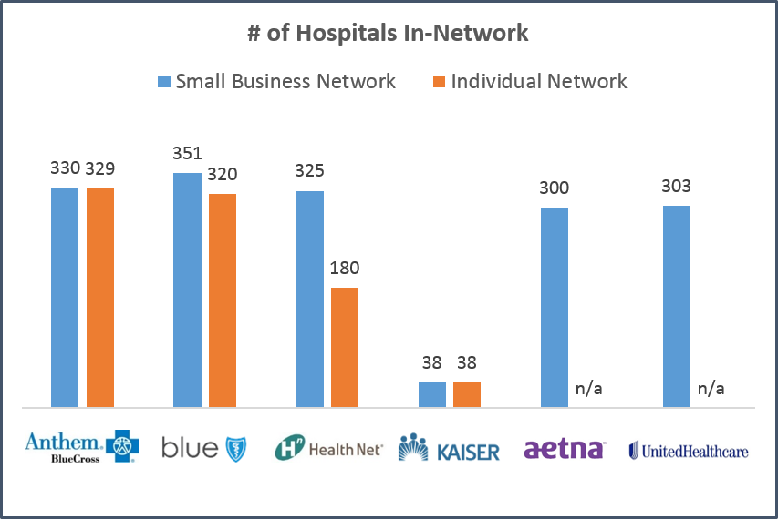 San Jose - Hospital Network Size.png