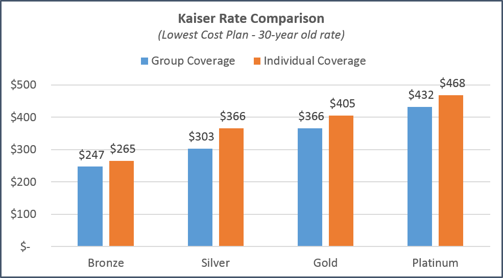 San Jose - Kaiser Plan Comparison