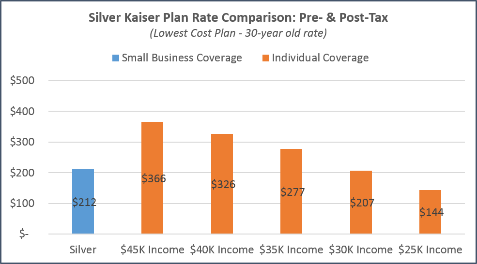 San Jose - Kaiser Tax Subsidy Comparison