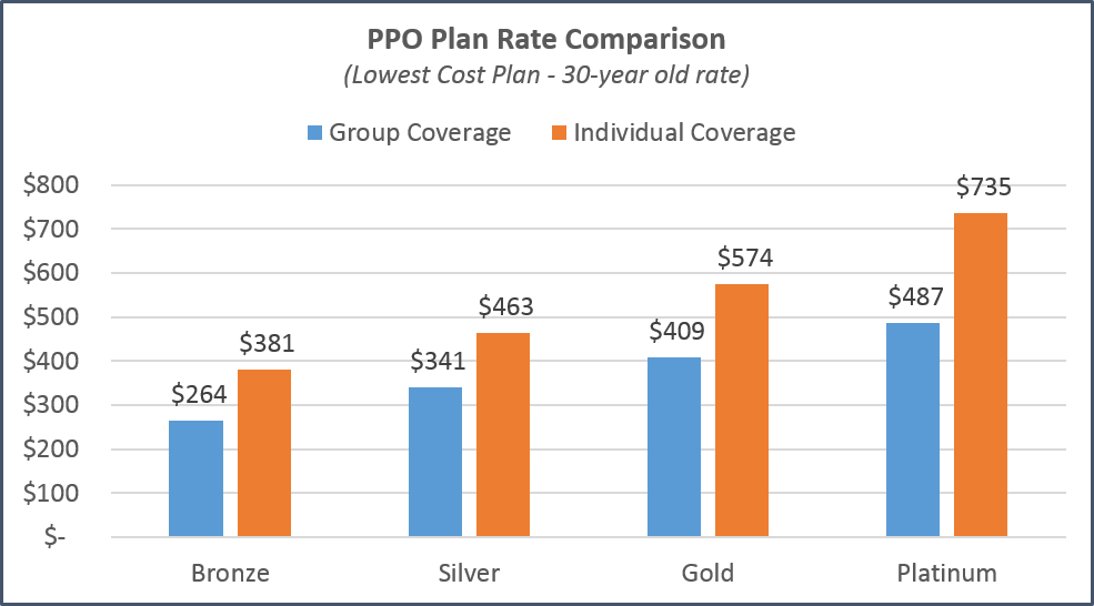 San Jose - PPO Plan Comparison