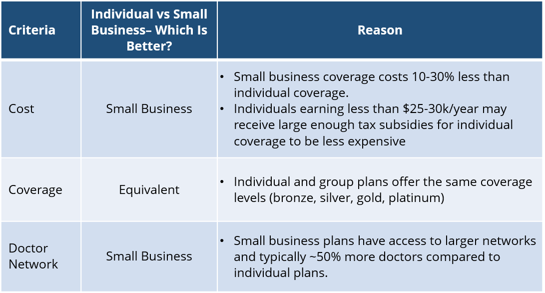 Small Business vs Individual Health Insurance Plans - San Jose.png